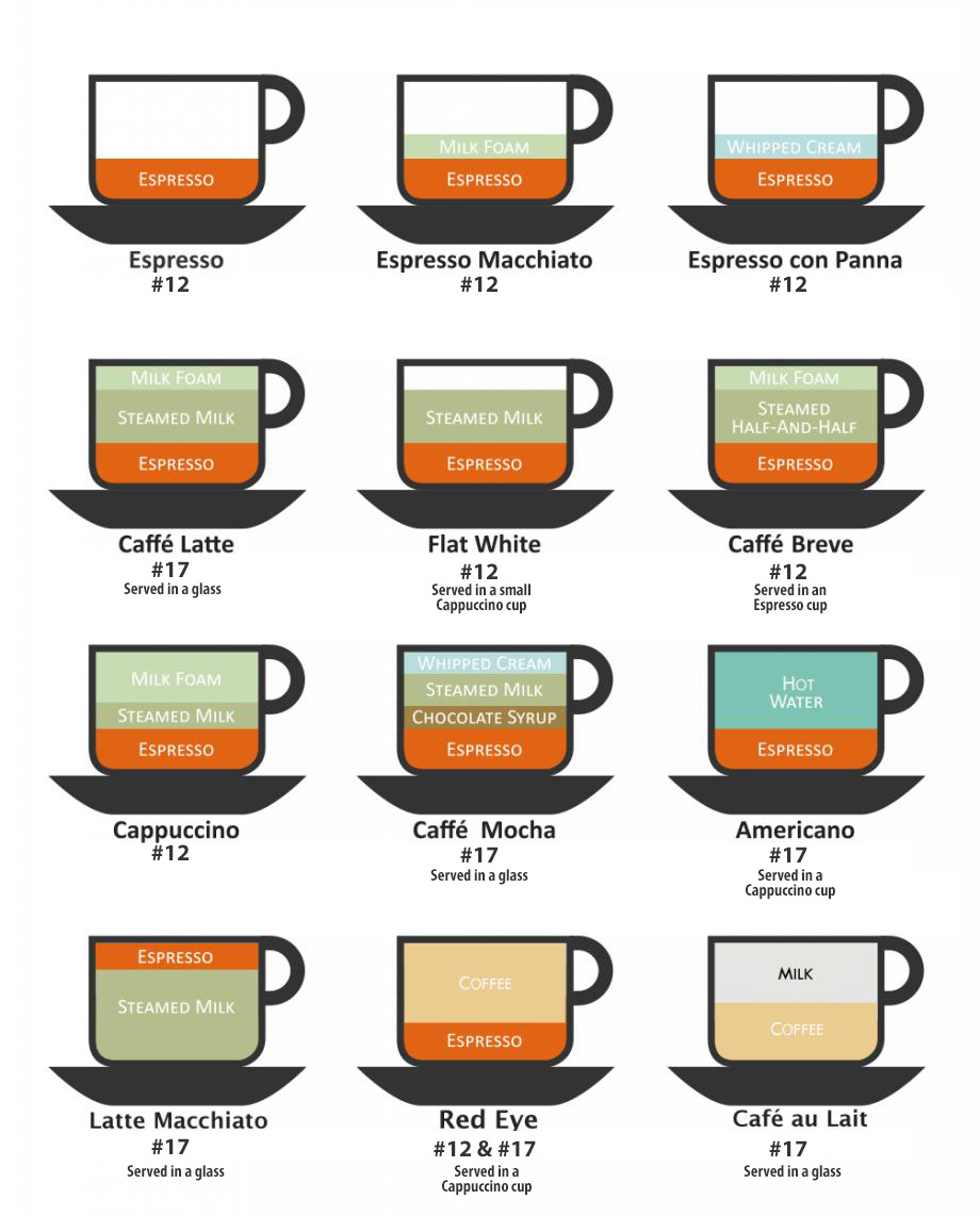 types-of-coffee-almondo